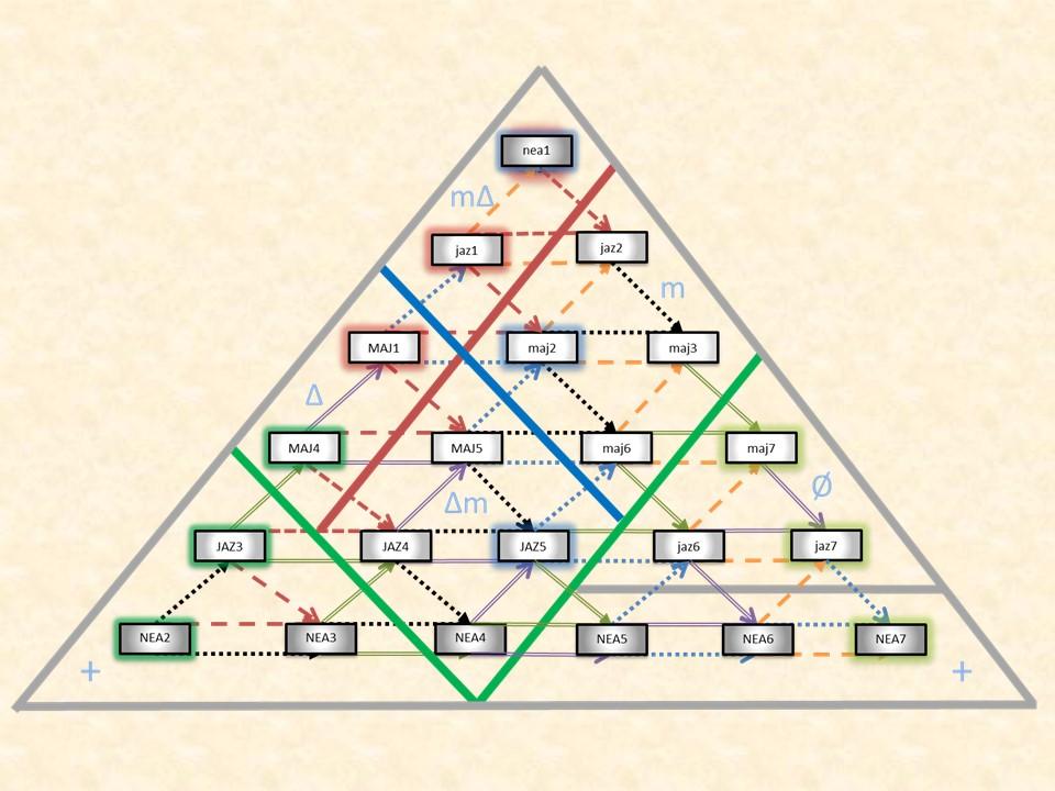modal pyramid